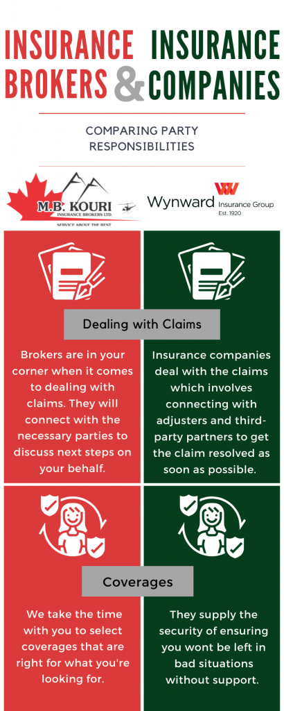 Insurance brokers and insurance company infographic